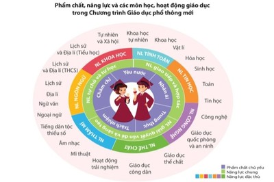 3 hướng dạy tích hợp trong chương trình giáo dục phổ thông mới
