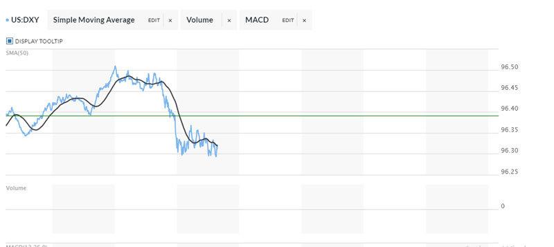 Tỷ giá ngoại tệ ngày 1/1: USD giảm mạnh, Euro tăng nhanh