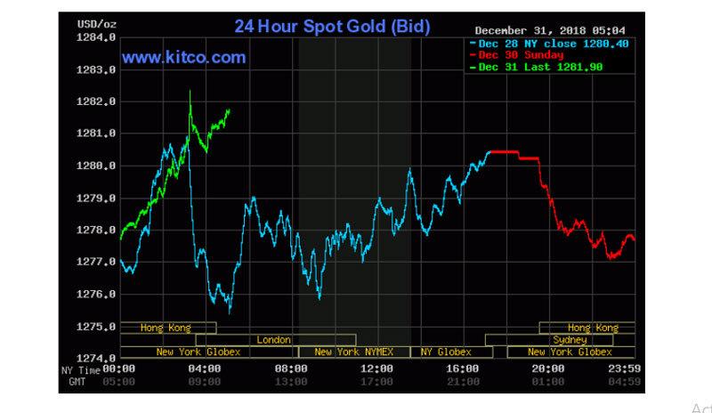 Giá vàng hôm nay 1/1: Chào 2019, đầu năm vàng tăng rực rỡ