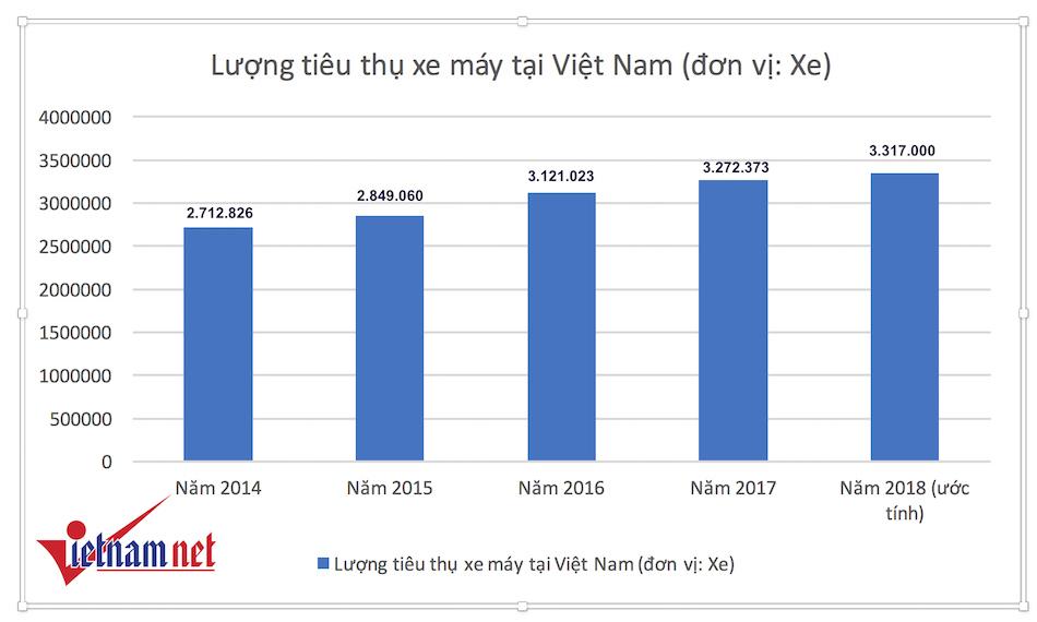 Xe máy Việt Nam: Kẻ ăn không hết, người lần chẳng ra