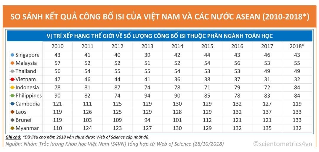 Việt Nam dẫn đầu ASEAN về số công bố khoa học ngành Toán trên tạp chí uy tín