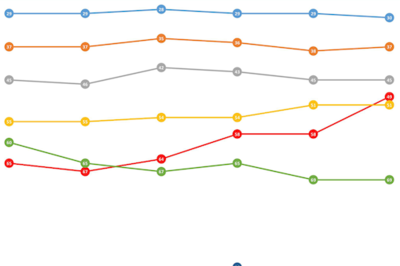Công bố quốc tế ngành Khoa học xã hội của VN tăng nhưng trích dẫn giảm