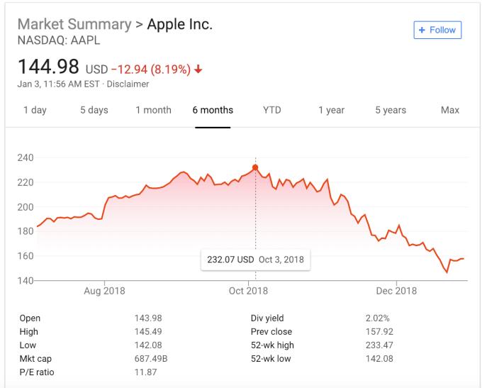 """Thứ năm """"đen tối"""", cổ đông Apple mất 75 tỉ USD"""