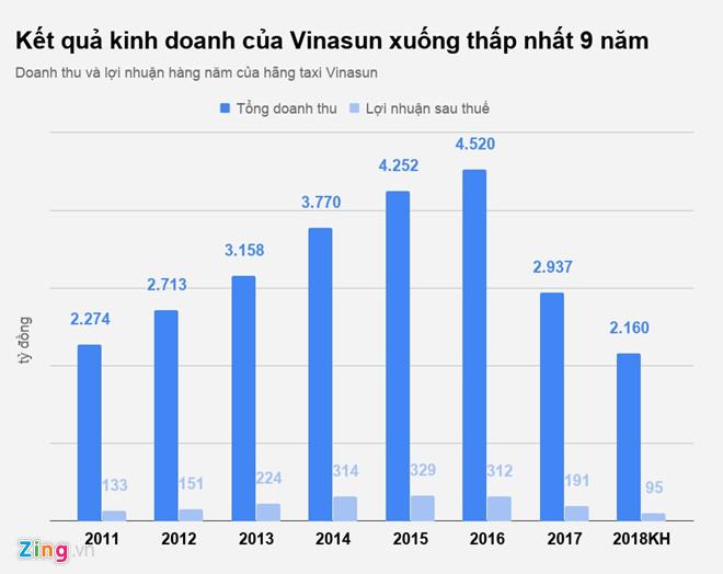 Nữ đại gia trở thành cổ đông lớn của Vinasun