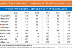 Toán học Việt Nam đứng đầu ASEAN về công bố quốc tế