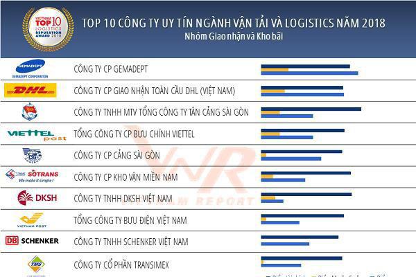 Top 10 DN giúp ngành Logistics Việt Nam đứng thứ 3 ASEAN