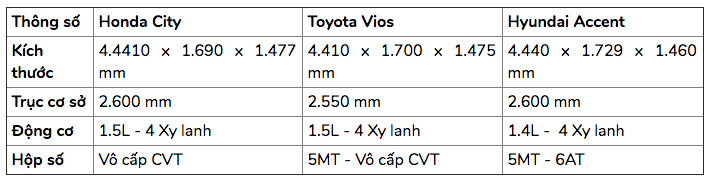 Chọn xe,Honda City,Toyota Vios,Hyundai Accent