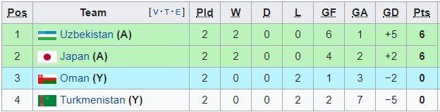 'Làm gỏi' Turkmenistan, Uzbekistan đoạt vé đi tiếp ở Asian Cup