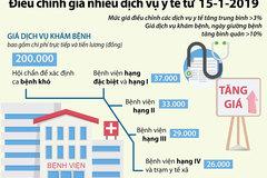 Từ 15/1/2019, tăng giá 3-10% hơn 1.900 dịch vụ y tế