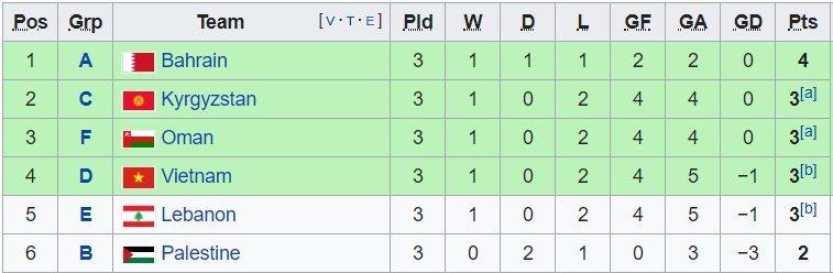 Xác định 8 cặp đấu vòng knock-out Asian Cup 2019