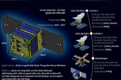 Báo chí quốc tế nói gì về sự kiện VN phóng thành công vệ tinh MicroDragon?