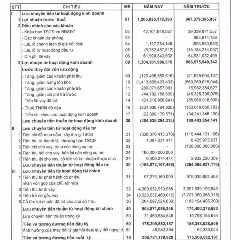 Đại gia buôn vàng số 1 Việt Nam: Kỷ lục 1 tỷ USD đã rời xa