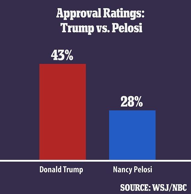 Dù 'đầu hàng' phe Dân chủ, tỷ lệ ủng hộ ông Trump vẫn tăng