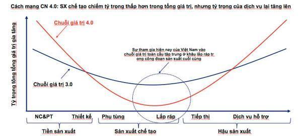 Việt Nam không thể nằm mãi ở đáy của chuỗi giá trị