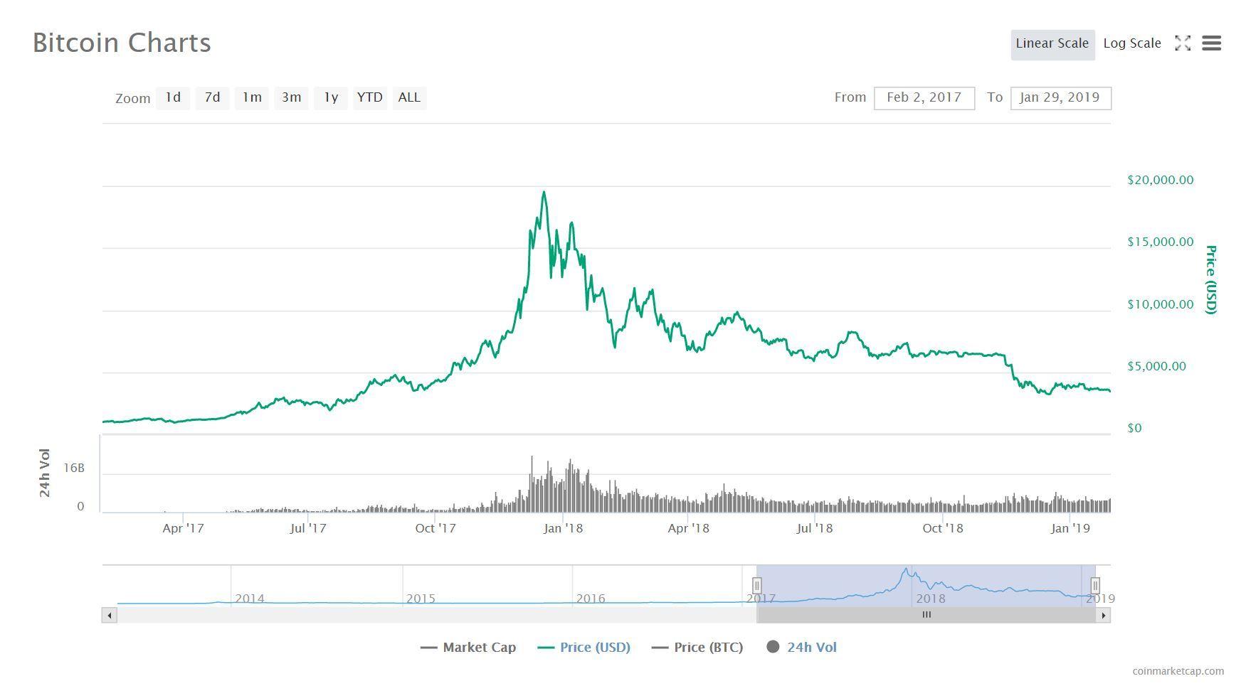 tiền ảo,bitcoin,máy đào tiền ảo,tiền mã hóa,Blockchain