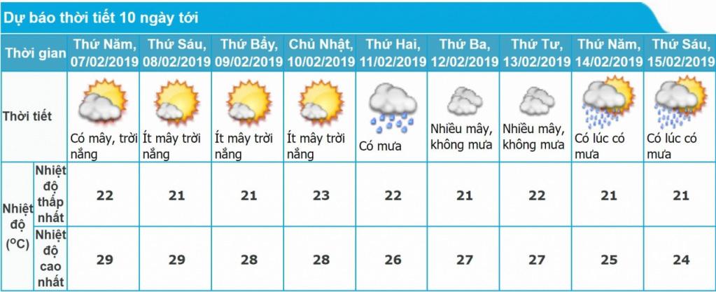 Hà Nội bao giờ hết nắng nóng giữa mùa đông?