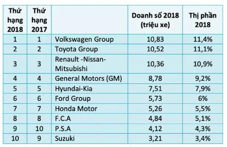 Tập đoàn ô tô lớn nhất thế giới,nhà sản xuất ô tô,liên minh ô tô,Volkswagen,Toyota,Honda,Suzuki