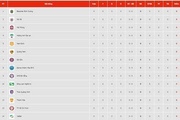 Bảng xếp hạng bóng đá V-League 2019