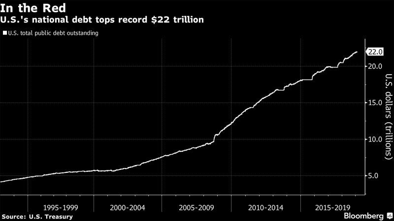 Nợ công của Mỹ vượt mức kỷ lục
