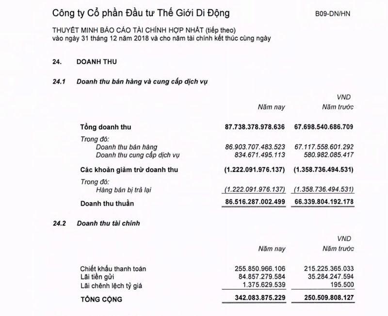 tin chứng khoán,chứng khoán,VN-Index,thị trường chứng khoán,Nguyễn Đức Tài,Thế Giới Di động,thương mại điện tử