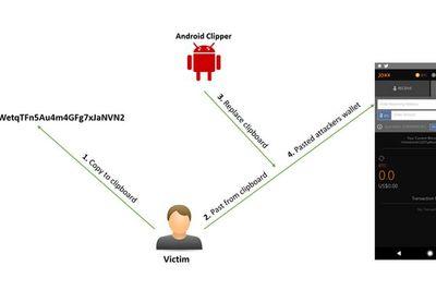 """Xuất hiện phần mềm độc hại trên Android chuyên trộm """"tiền ảo'"""