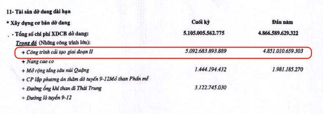 Gần 5.100 tỷ 'chôn' trong đại dự án 'đắp chiếu', TISCO cay đắng báo lỗ