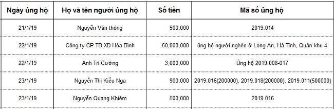 bạn đọc ủng hộ,hoàn cảnh khó khăn,từ thiện vietnamnet