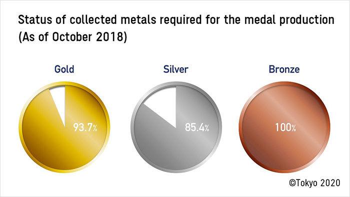 Huy chương vàng Thế vận hội làm từ rác thải