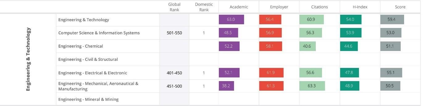 3 nhóm ngành Trường ĐH Bách khoa lọt top 400-550 bảng xếp hạng QS 2019