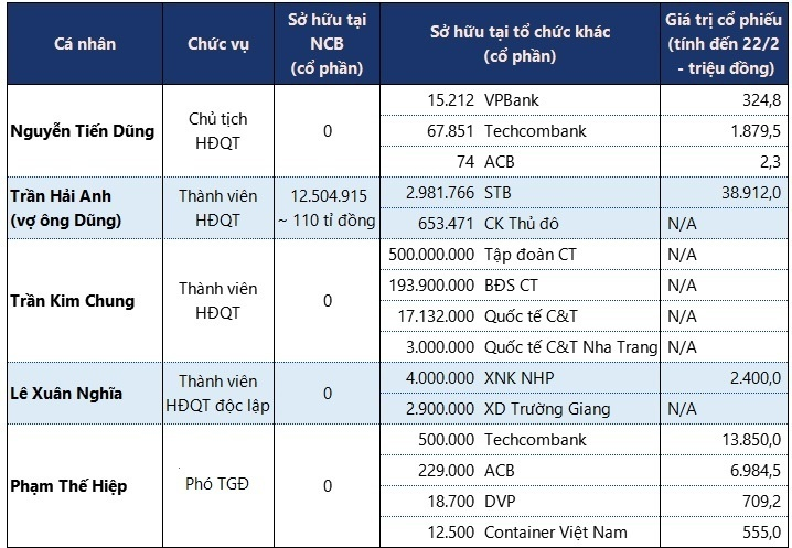 Vợ chồng bà Trần Hải Anh sở hữu hàng triệu cp Sacombank, Techcombank, VPBank