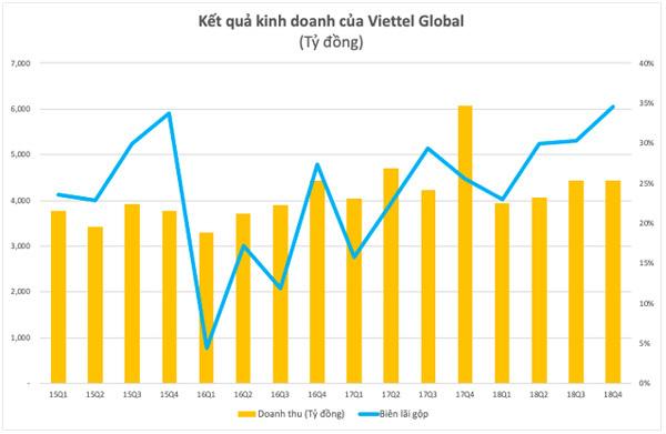 Lợi nhuận Viettel Global tăng hơn 660 tỷ đồng