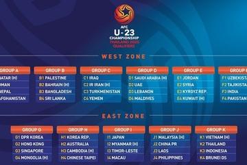Kết quả vòng loại U23 châu Á 2020