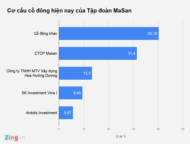 Hồ Hùng Anh, tỷ phú USD mới nhất của Việt Nam là ai?