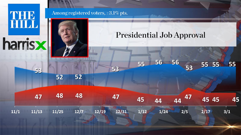 Mỹ,Donald Trump,tỷ lệ tín nhiệm