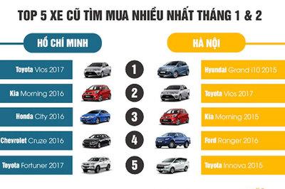 Mua xe mới hay cũ, khách hàng đều chuộng Toyota và Huyndai