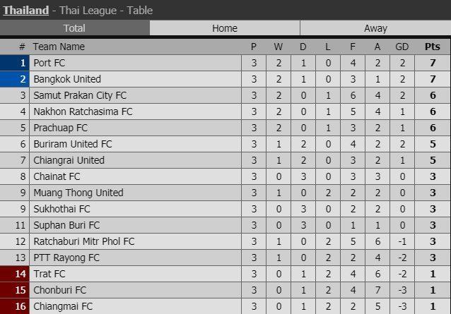 Lịch thi đấu vòng 3 Thai League: Chờ Xuân Trường 'lột xác'