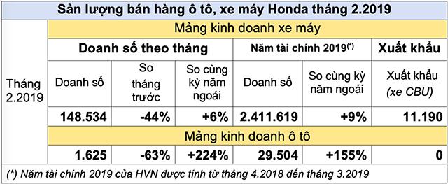 Ô tô, xe máy Honda rủ nhau tụt dốc sau Tết