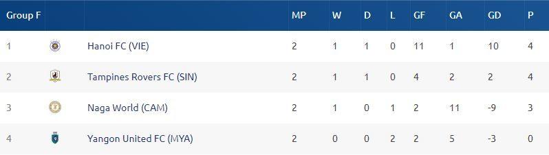 Hà Nội FC tuột chiến thắng trên đất Singapore
