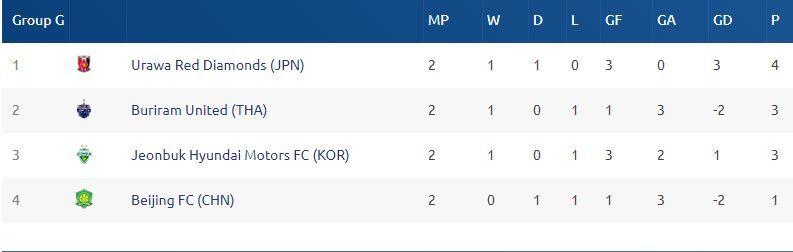 Đội bóng của Xuân Trường gây bất ngờ ở Cup C1 châu Á