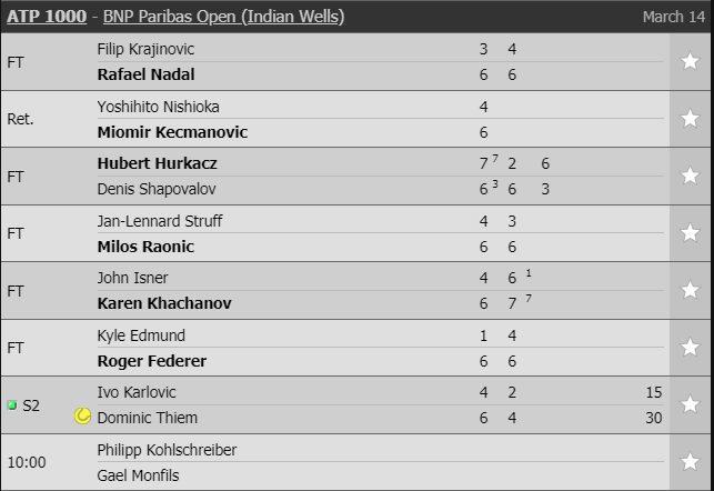 Federer và Nadal 'dắt tay nhau' vào tứ kết Indian Wells