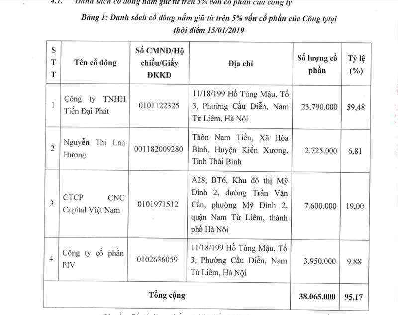 đại gia Việt,tỷ phú Việt,tỷ phú USD,BOT Thái Hà,đại gia kín tiếng,cổ phiếu tăng giá mạnh,Cencon,GTNFoods