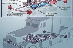 Quá trình phanh một chiếc xe container diễn ra như thế nào?