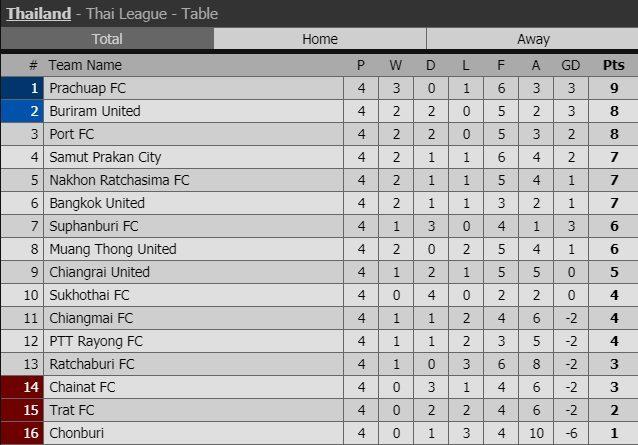 Lịch thi đấu vòng 5 Thai League của Xuân Trường, Văn Lâm