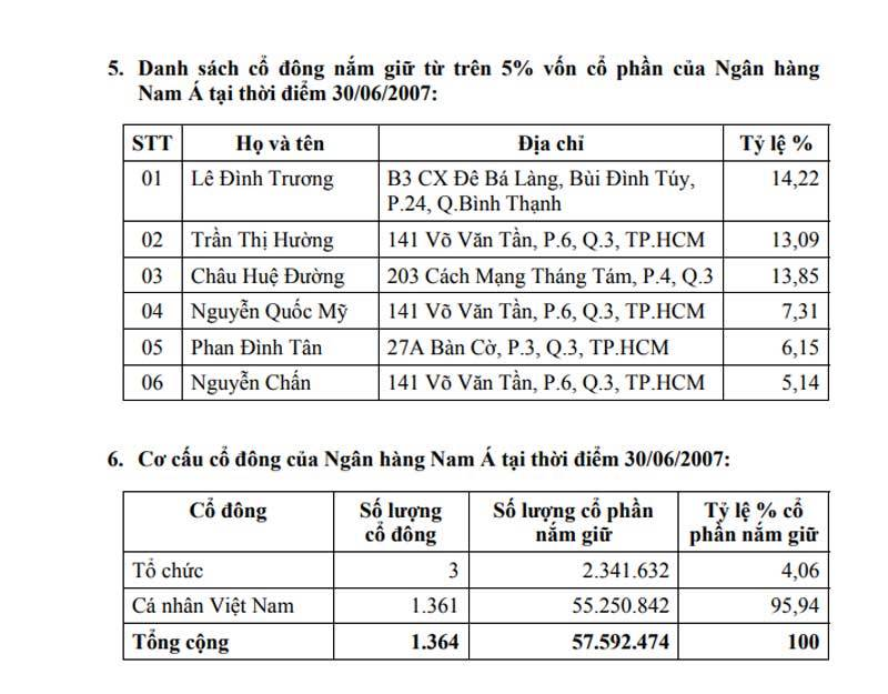 Di sản bà Tư Hường: Phân chia tài sản khổng lồ NamABank