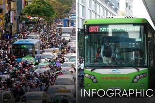1.800 xe buýt 'cõng' gần 10 triệu dân: Hà Nội cấm xe máy như thế nào?
