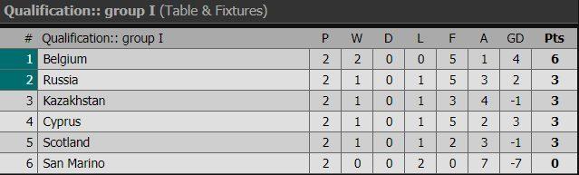 Hazard giúp Bỉ thắng trận thứ 2 liên tiếp ở vòng loại Euro 2020