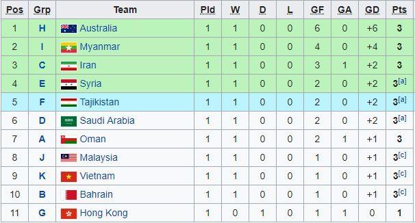 U23 Việt Nam,U23 Thái Lan,HLV Park Hang Seo
