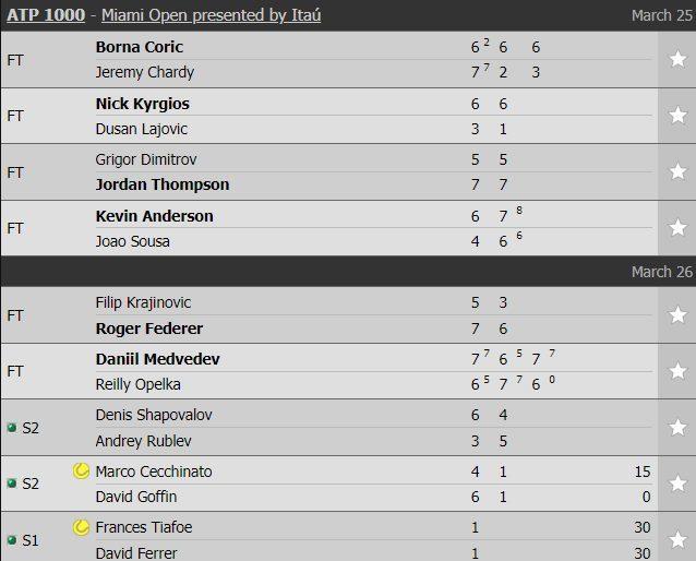 Federer thẳng tiến vòng 4 Miami Open 2019