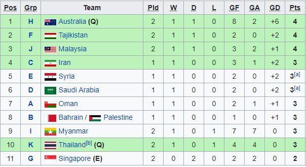 Xác định đội đầu tiên giành vé dự VCK U23 châu Á 2020