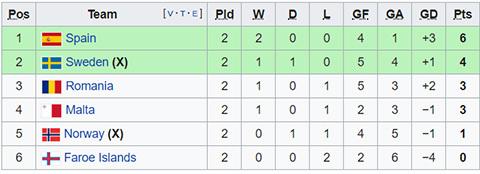 Morata lập cú đúp, Tây Ban Nha vững ngôi đầu